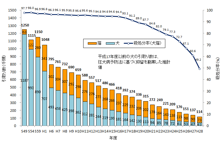 環境省のグラフ