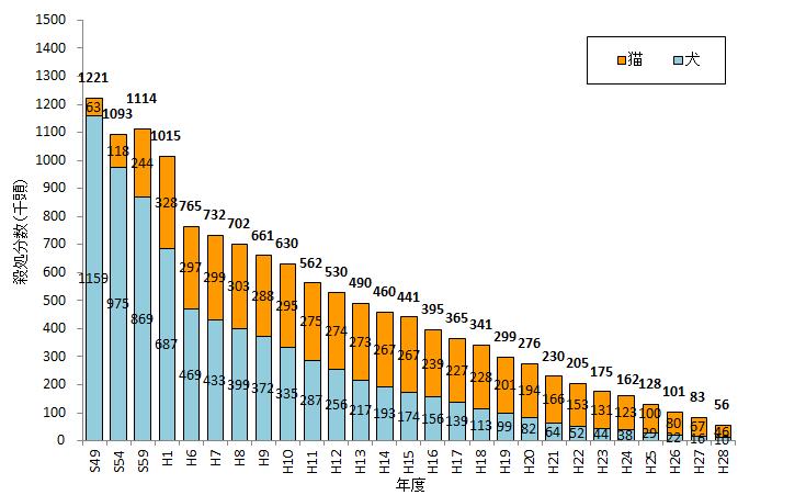 環境省の統計グラフ